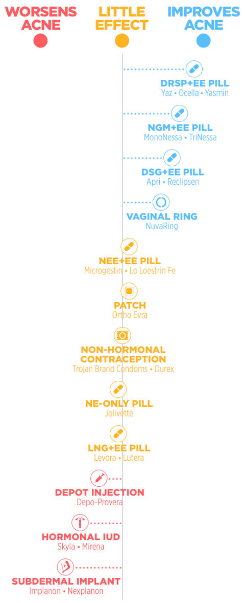 Is your birth control causing acne breakouts?